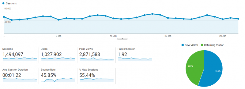 How To Start A Blog Getting Traffic